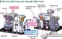 tổng quan máy nén khí giải nhiệt bằng nước