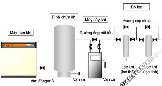 Sơ đồ hệ thống khí nén sử dụng máy sấy khí tác nhân lạnh