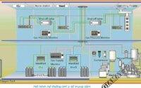 Tìm hiểu về hệ thống khí y tế