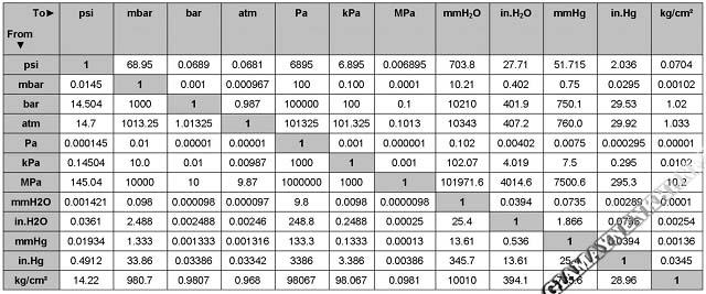 Đơn vị của áp suất – Bảng quy đổi các đơn vị đo