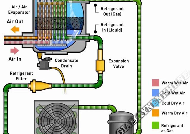 cấu tạo và nguyên lý máy sấy khí nén