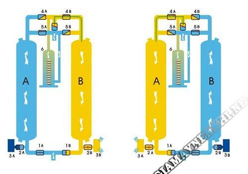 Nguyên lý làm việc của máy sấy khí hấp thụ