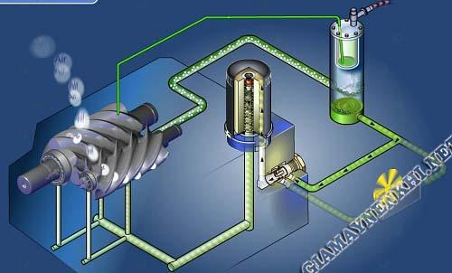 Dầu máy nén khí có chức năng bảo vệ máy nén khí