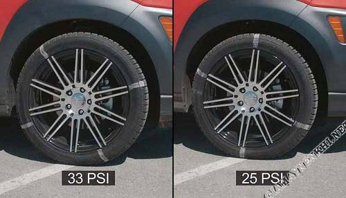 Áp suất ô tô thường dao động từ 20 - 42 PSI
