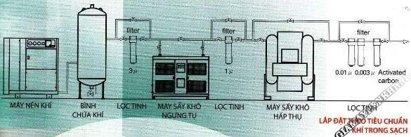 Sơ đồ hệ thống lắp đặt theo tiêu chuẩn khí trong sạch