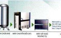 sơ đồ hệ thống nén khí và tiêu chuẩn hệ thống khí nén