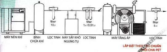 Sơ đồ hệ thống lắp đặt theo tiêu chuẩn thổi chai PET