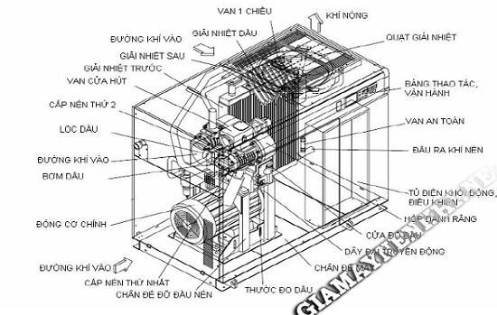 Bộ điều khiển máy nén khí trục vít gặp sự cố
