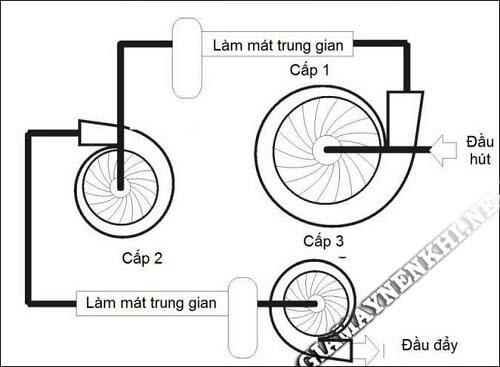 Mô hình động của máy nén ly tâm