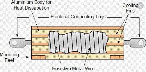 Thành phần của điện trở