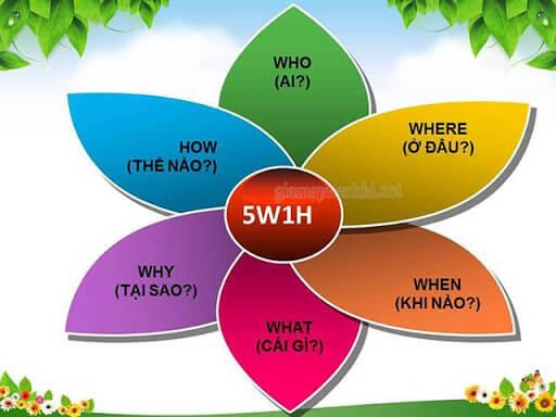 5W1H là gì?
