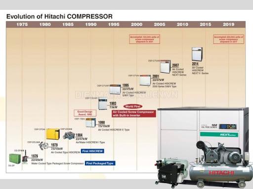 Các dòng sản phẩm máy nén khí Hitachi