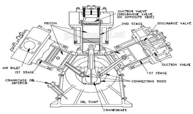 cấu tạo máy nén khí
