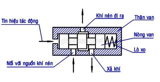 van điều khiển khí nén là gì