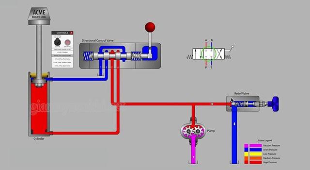 cấu tạo máy nén thủy lực